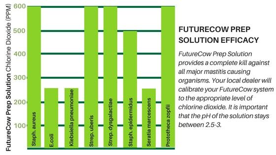 FutureCow Solution Efficacy